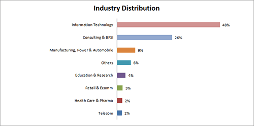 Industry-sector distribution