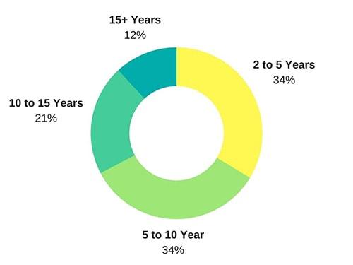 work-ex distribution